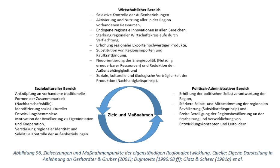 Ziele und Maßnahmen der eigenständigen Regionalentwicklung